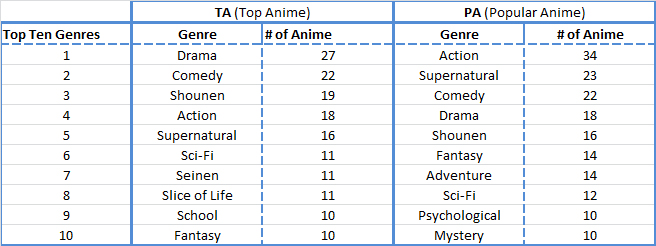 Top Ten Anime Genres.jpg