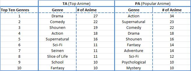 Top Ten Anime Genres.jpg